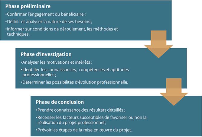Les 3 phases du bilan de compétences et leurs objectifs